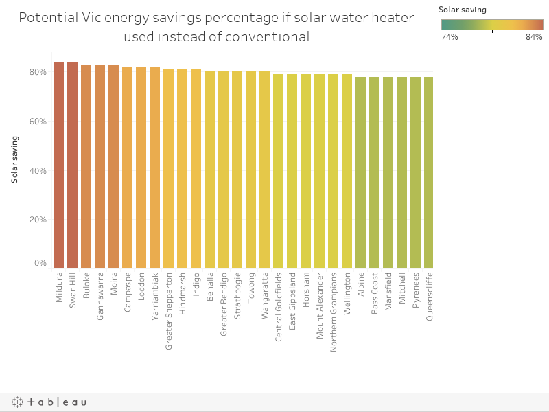 Potential Vic energy savings percentage if solar water heater used instead of conventional