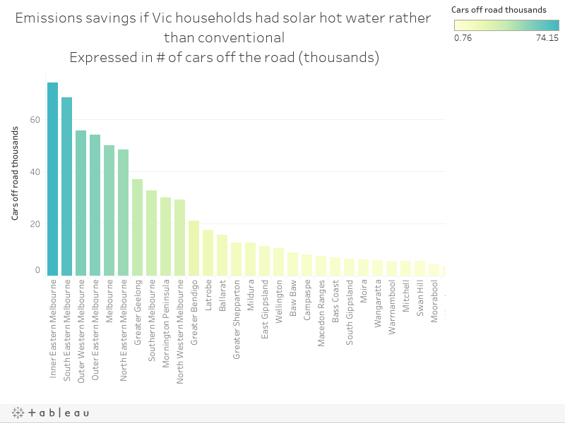 Emissions savings if Vic households had solar hot water rather than conventionalExpressed in # of cars off the road (thousands)