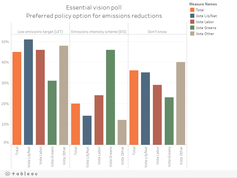 Essential vision pollPreferred policy option for emissions reductions