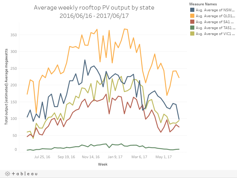 Average weekly rooftop PV output by state2016/06/16 - 2017/06/17