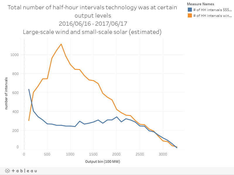 Total number of half-hour intervals technology was at certain output levels2016/06/16 - 2017/06/17Large-scale wind and small-scale solar (estimated)