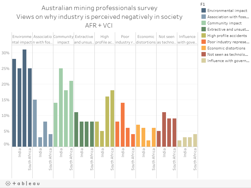 Australian mining professionals surveyViews on why industry is perceived negatively in societyAFR + VCI
