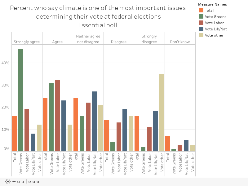 Percent who say climate is one of the most important issues determining their vote at federal electionsEssential poll