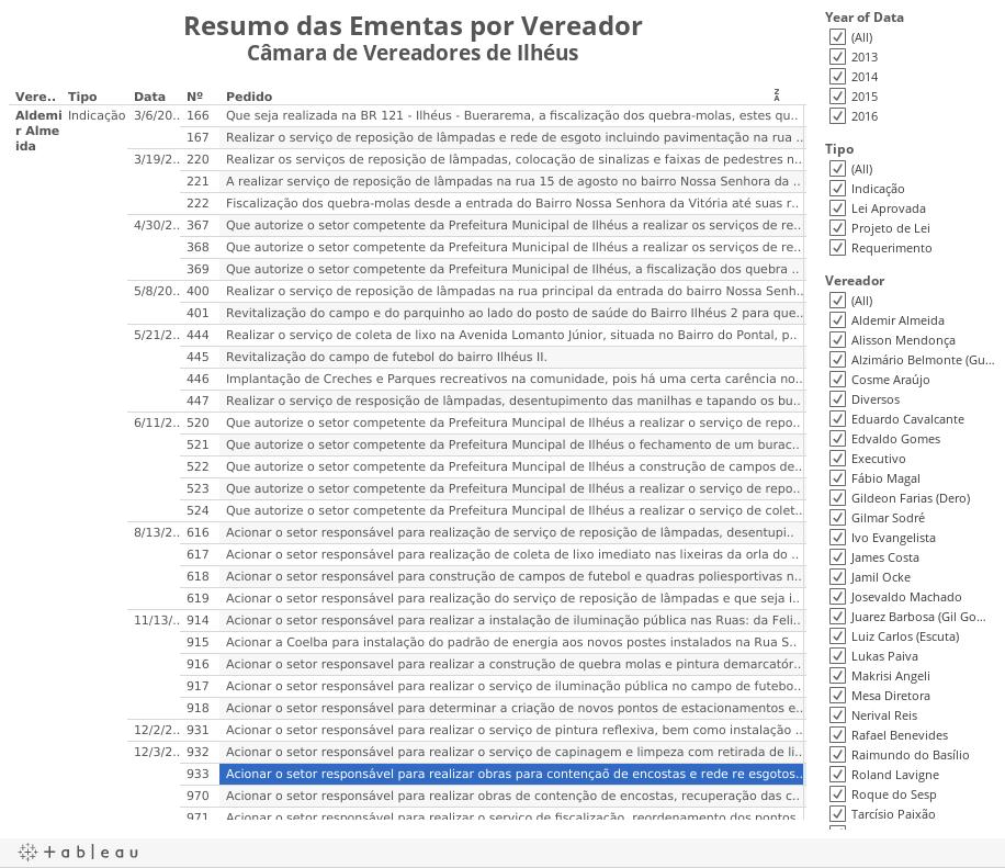 Resumo das Ementas por VereadorCâmara de Vereadores de Ilhéus