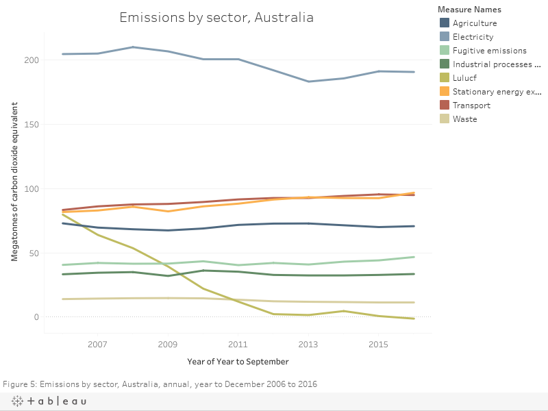Emissions by sector, Australia