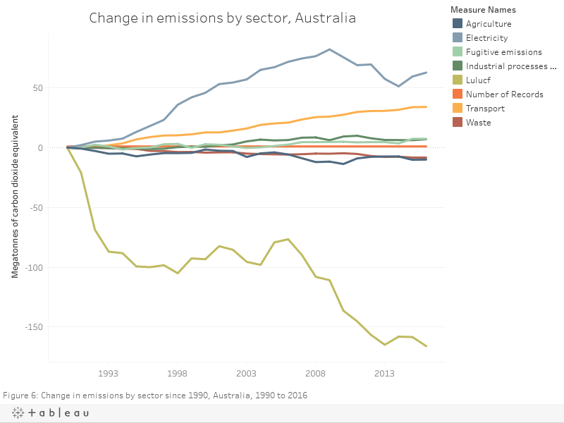 Change in emissions by sector, Australia
