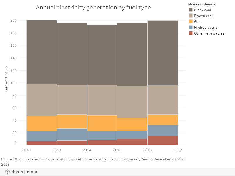Annual electricity generation by fuel type