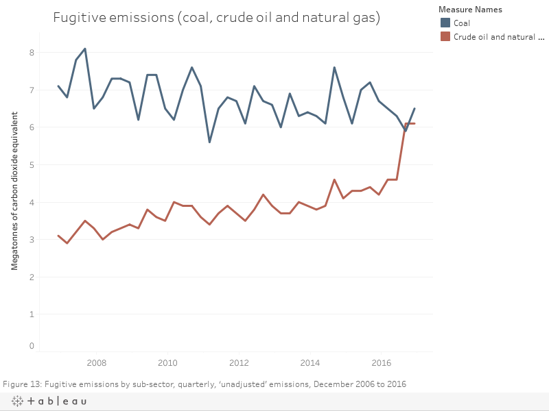 Fugitive emissions (coal, crude oil and natural gas)