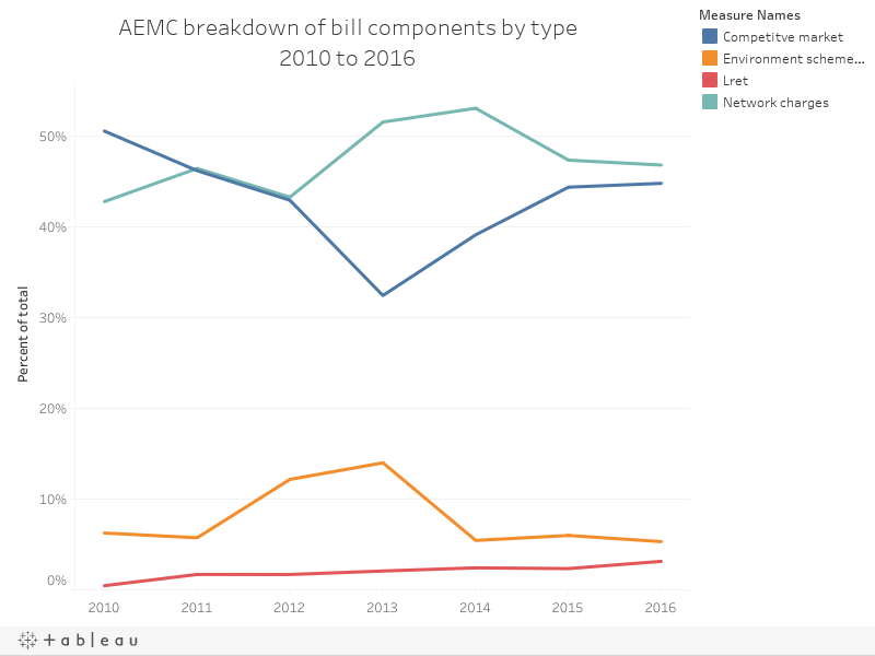 AEMC breakdown of bill components by type2010 to 2016