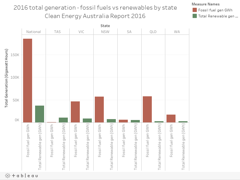 2016 total generation - fossil fuels vs renewables by stateClean Energy Australia Report 2016