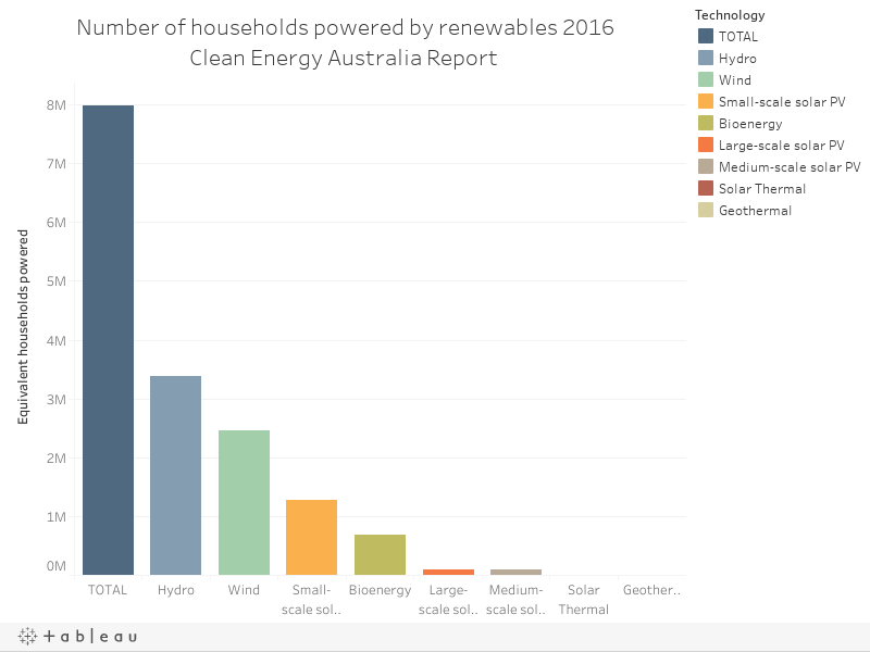 Number of households powered by renewables 2016Clean Energy Australia Report