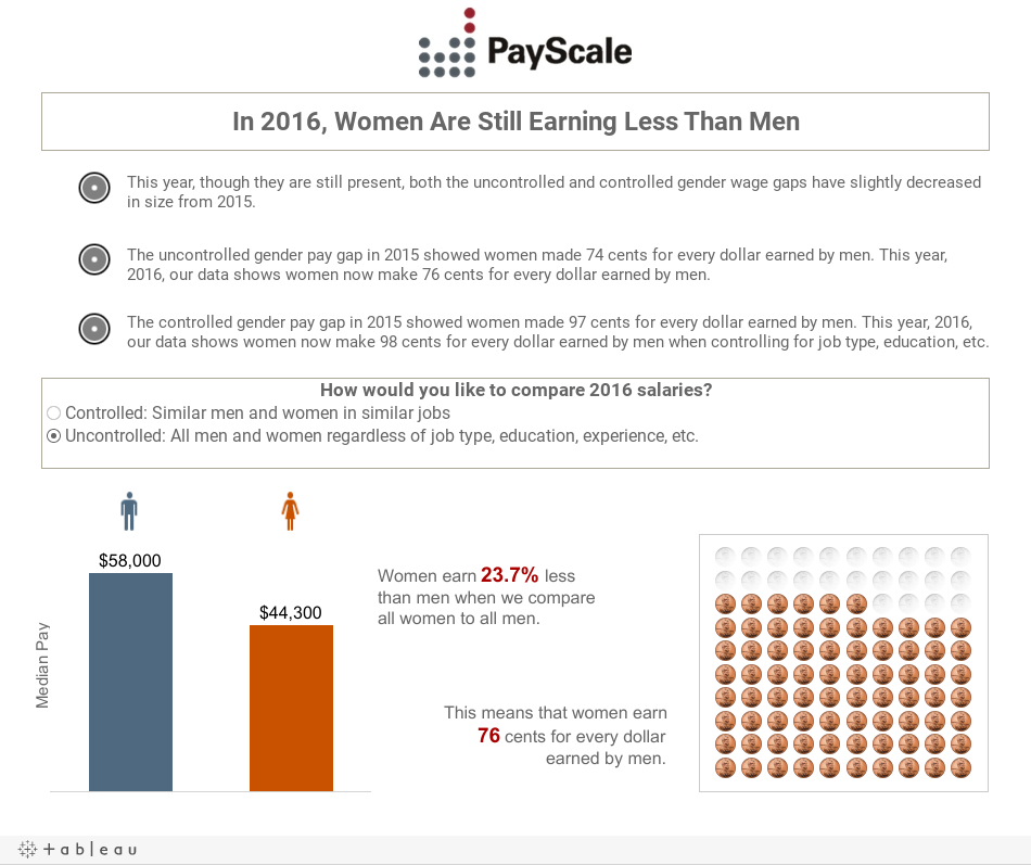 Gender Pay Gap Ratios Stats And Infographics