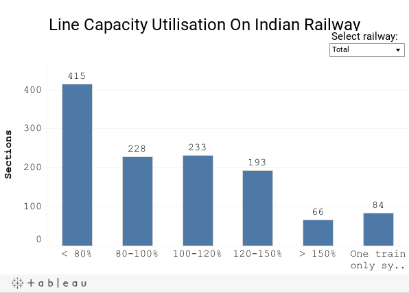 Line Capacity Utilisation On Indian Railway
