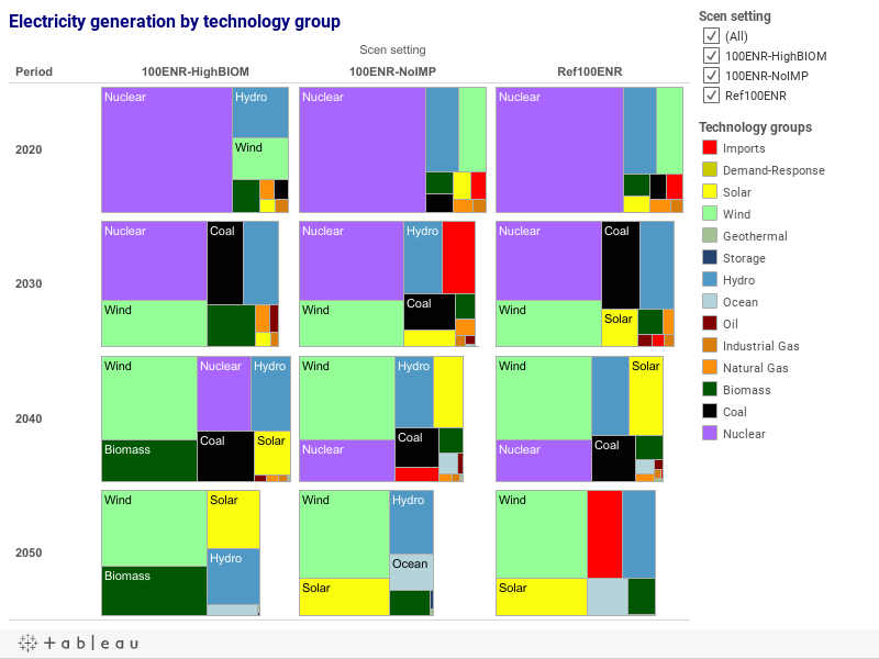 Electricity generation by technology group