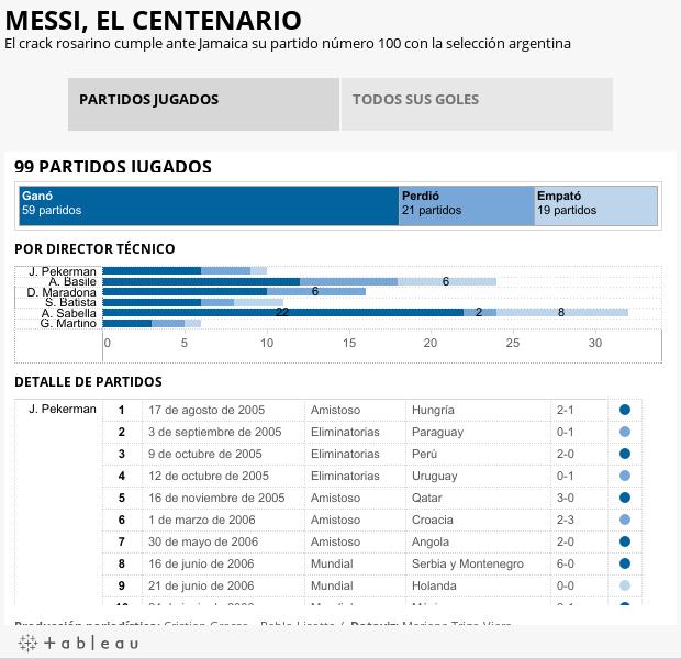 MESSI, EL CENTENARIOEl crack rosarino cumple ante Jamaica su partido número 100 con la selección argentina