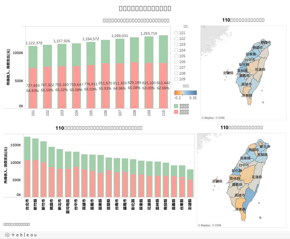 101年至106年各縣市平均每戶家庭收支概況