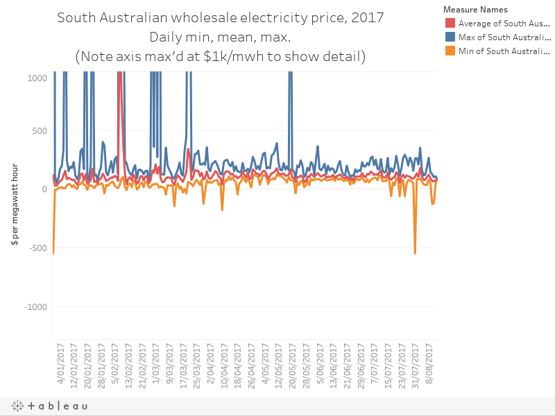 South Australian wholesale electricity price, 2017Daily min, mean, max.(Note axis max'd at $1k/mwh to show detail)