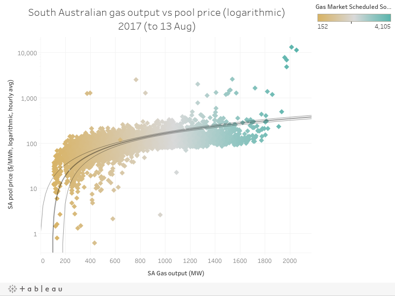 South Australian gas output vs pool price (logarithmic)2017 (to 13 Aug)