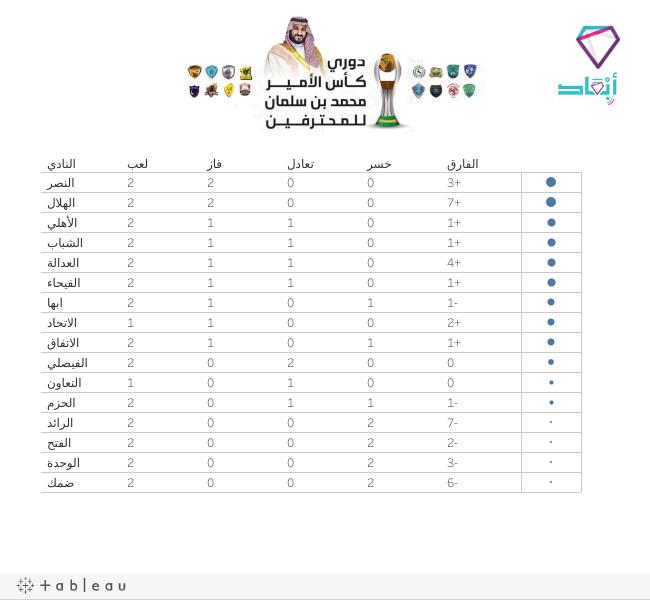 1 rss - جدول كأس الأمير محمد بن سلمان للمحترفين