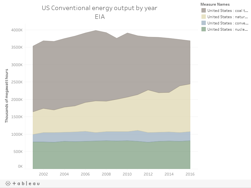 US Conventional energy output by yearEIA
