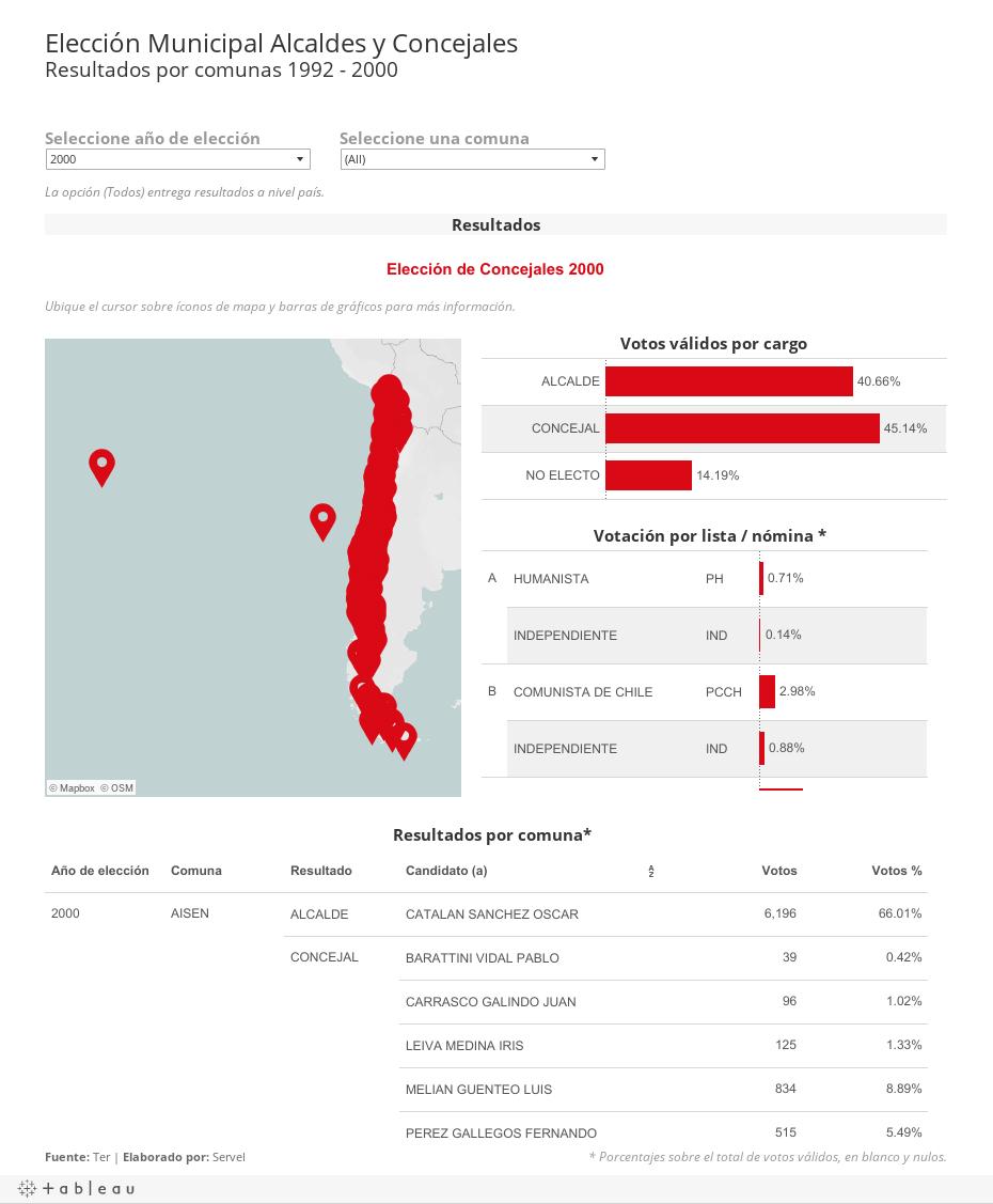 Concejales 1992 - 2000