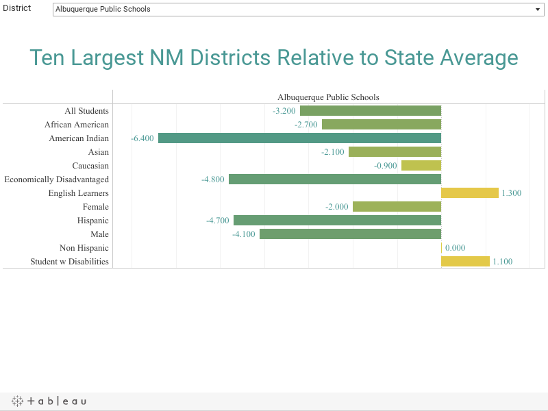 Ten Largest NM Districts Relative to State Average