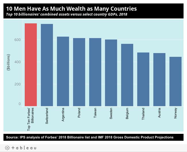 Global Inequality - Inequality org