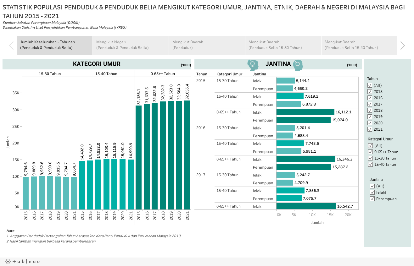 STATISTIK POPULASI PENDUDUK & PENDUDUK BELIA MENGIKUT KATEGORI UMUR, JANTINA, ETNIK, DAERAH & NEGERI DI MALAYSIA BAGI TAHUN 2015 - 2020Sumber: Jabatan Perangkaan Malaysia (DOSM)Disunting Oleh: Institut Penyelidikan Pembangunan Belia Malaysia (IYRES)