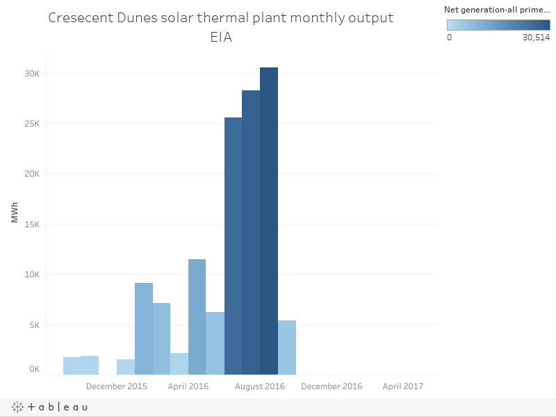 Cresecent Dunes solar thermal plant monthly outputEIA
