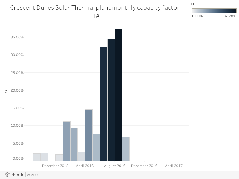 Crescent Dunes Solar Thermal plant monthly capacity factorEIA