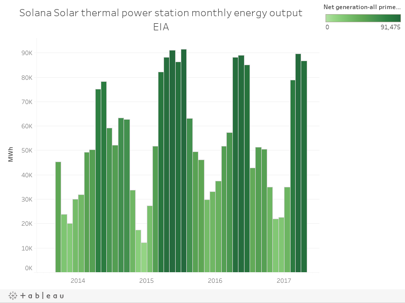 Solana Solar thermal power station monthly energy outputEIA