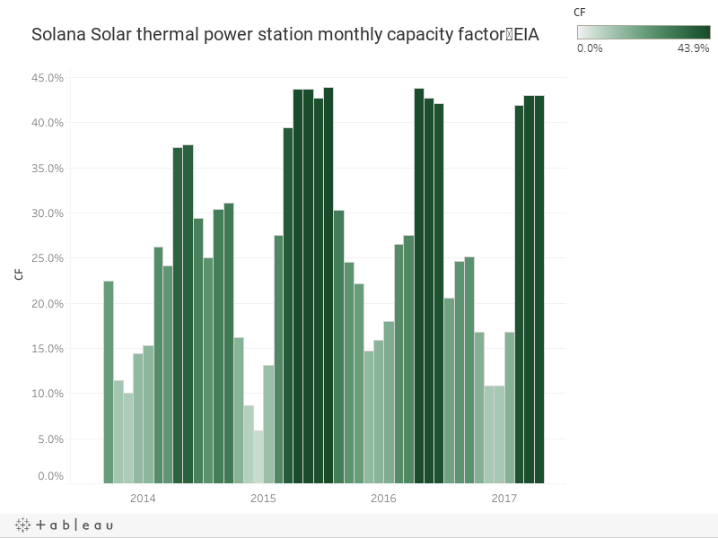 Solana Solar thermal power station monthly capacity factor