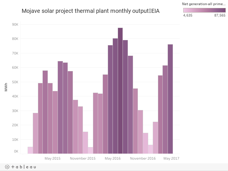 Mojave solar project thermal plant monthly output