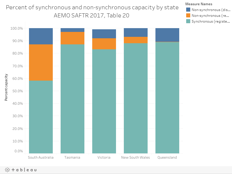 Percent of synchronous and non-synchronous capacity by stateAEMO SAFTR 2017, Table 20