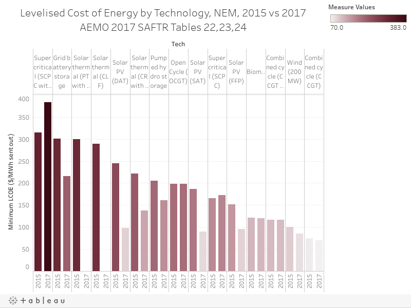 Levelised Cost of Energy by Technology, NEM, 2015 vs 2017AEMO 2017 SAFTR Tables 22,23,24