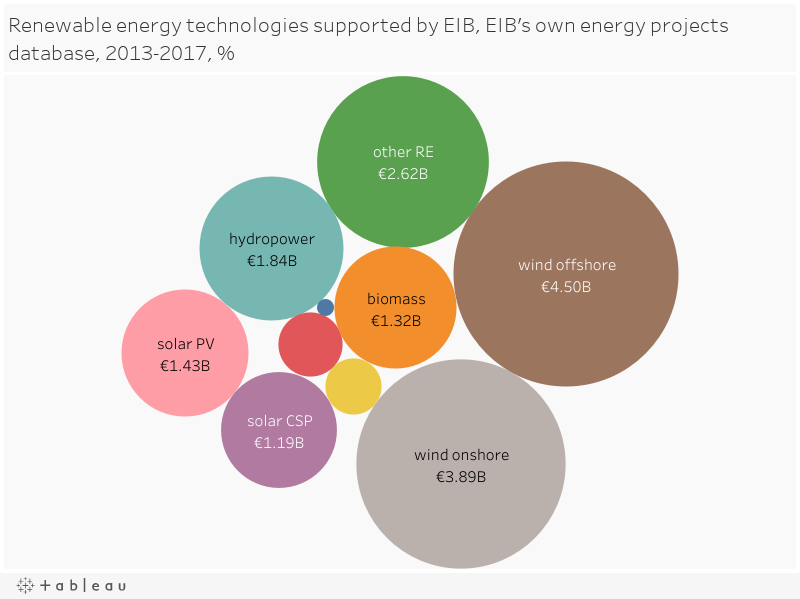 Renewable energy technologies supported by EIB, EIB's own energy projects database, 2013-2017, %