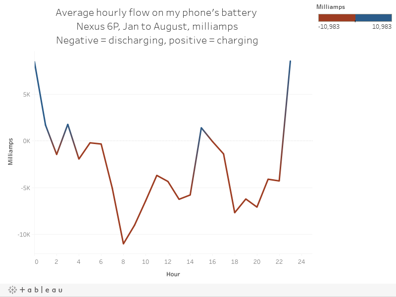 Average hourly flow on my phone's battery Nexus 6P, Jan to August, milliampsNegative = discharging, positive = charging