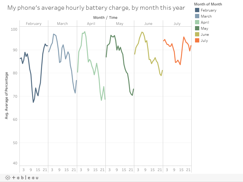 My phone's average hourly battery charge, by month this year