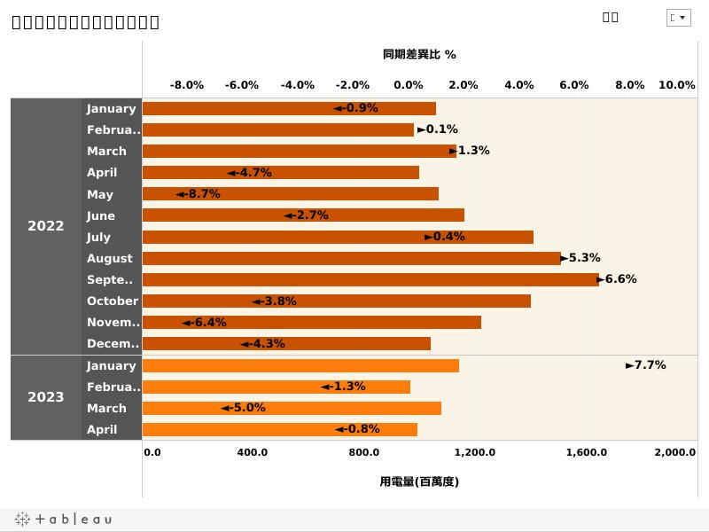 縣市逐月用電量及同期差異比
