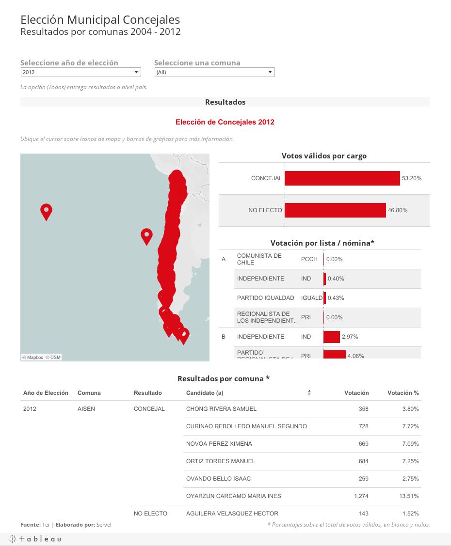 Concejales 2004 - 2012