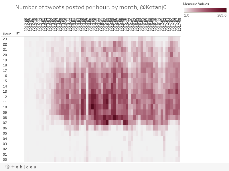 Number of tweets posted per hour, by month, @Ketanj0