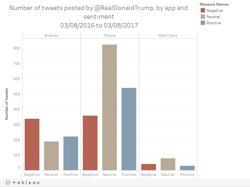 Number of tweets posted by @RealDonaldTrump, by app and sentiment03/08/2016 to 03/08/2017