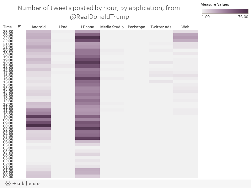 Number of tweets posted by hour, by application, from @RealDonaldTrump