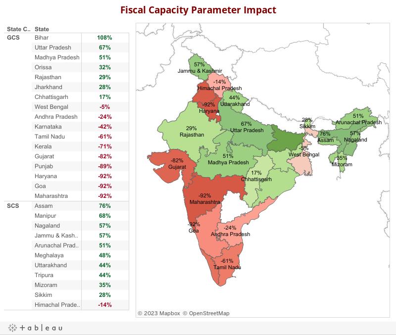 Fiscal Capacity Parameter Impact