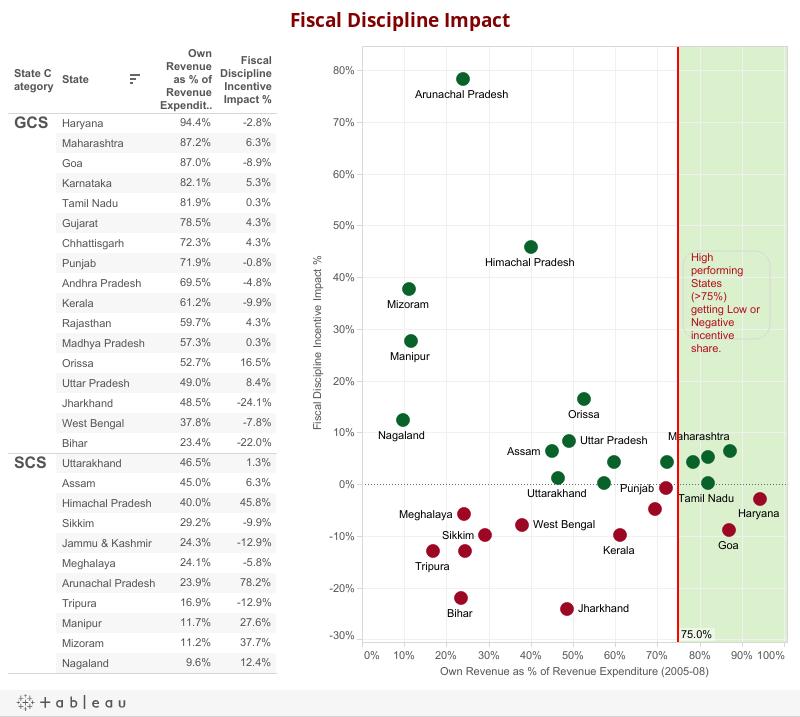 Fiscal Discipline Impact