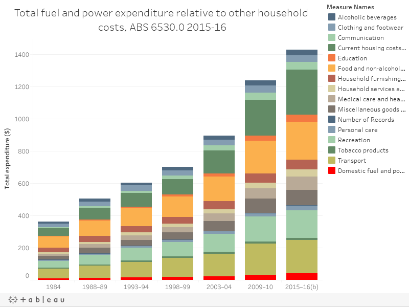 Total fuel and power expenditure relative to other household costs, ABS 6530.0 2015-16