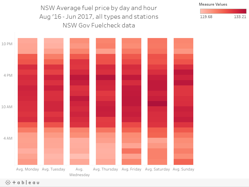 NSW Average fuel price by day and hourAug '16 - Jun 2017, all types and stationsNSW Gov Fuelcheck data