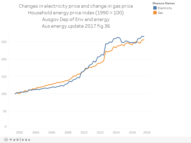 Changes in electricity price and change in gas priceHousehold energy price index (1990 = 100)Ausgov Dep of Env and energyAus energy update 2017 fig 36