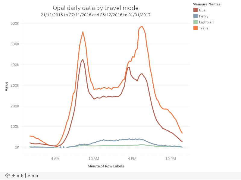 Opal daily data by travel mode21/11/2016 to 27/11/2016 and 26/12/2016 to 01/01/2017