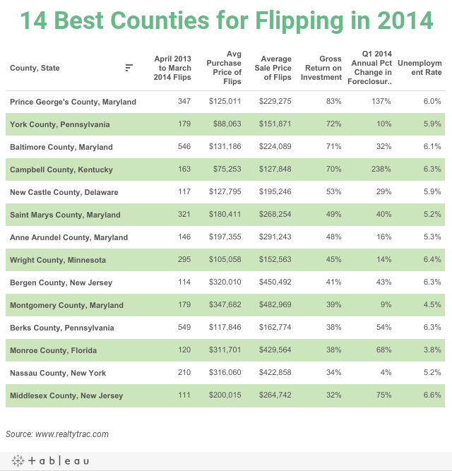 14 Best Counties for Flipping in 2014